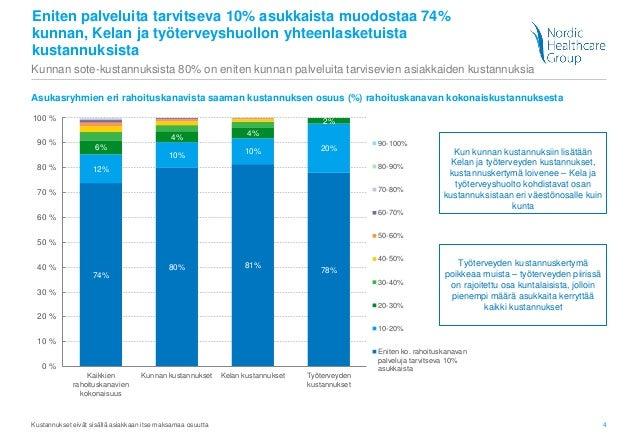 4 Eniten palveluita tarvitseva 10% asukkaista muodostaa 74% kunnan, Kelan ja työterveyshuollon yhteenlasketuista kustannuk...