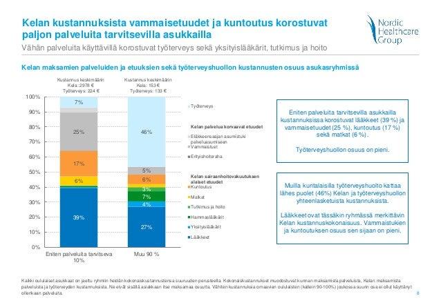 8 Kelan kustannuksista vammaisetuudet ja kuntoutus korostuvat paljon palveluita tarvitsevilla asukkailla 39% 27% 4% 7% 3% ...