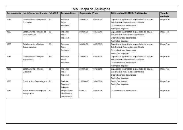 MA - Mapa de Aquisições Concorrência Item(s) a ser contratado Ref.WBS Fornecedores Orçamento Prazo Critérios MAKE OR BUY u...