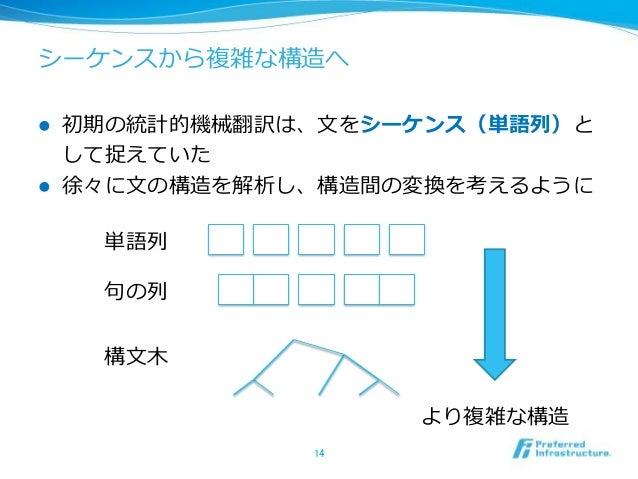 ! 2010/08 NICT VoiceTra ! 2014/09 NTT ! 2015/01 Google http://voicetra-plus.jp/