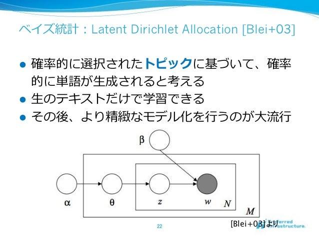 [Socher+11] ! ! Recursive Neural Network [Socher+11]