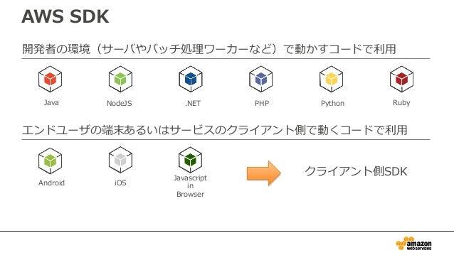 AWS Mobile SDK • モバイルアプリケーション用SDK • 全てのサービスに共通の認証機構 • オンライン・オフラインを自動でハンドリング • クロスプラットフォームのサポート • Mobile OSへの最適化 – 例: ローカルオ...