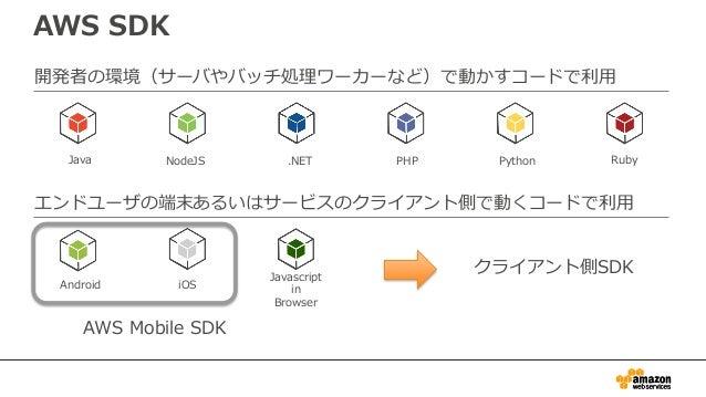 AWS SDK for Go • 元々、Stripe社で開発していたものをAWSが譲 り受け公式SDKとして提供 – 当面はDeveloper Previewとして提供 https://github.com/awslabs/aws-sdk-go