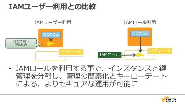 コードサンプル(Android) CognitoCachingCredentialsProvider provider = new CognitoCachingCredentialsProvider( myActivity.getContext...