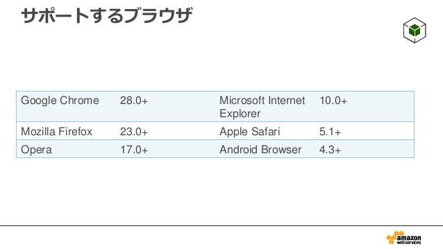 """インストール • HTML内にscriptタグを記載 • Bowerを使ったインストールも可能 <script src=""""https://sdk.amazonaws.com/js/aws-sdk-2.1.17.min.js""""></script>..."""