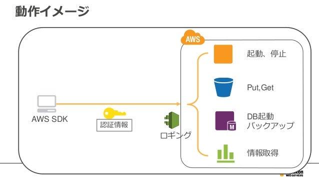 AWS Management Console AWS CLI