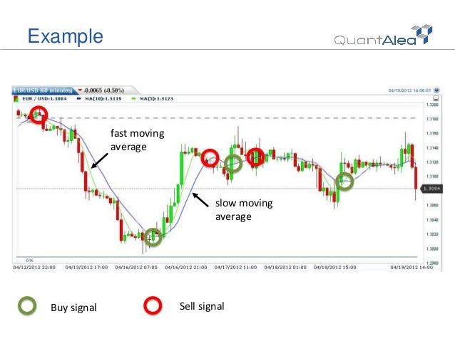 How to back test forex strategy