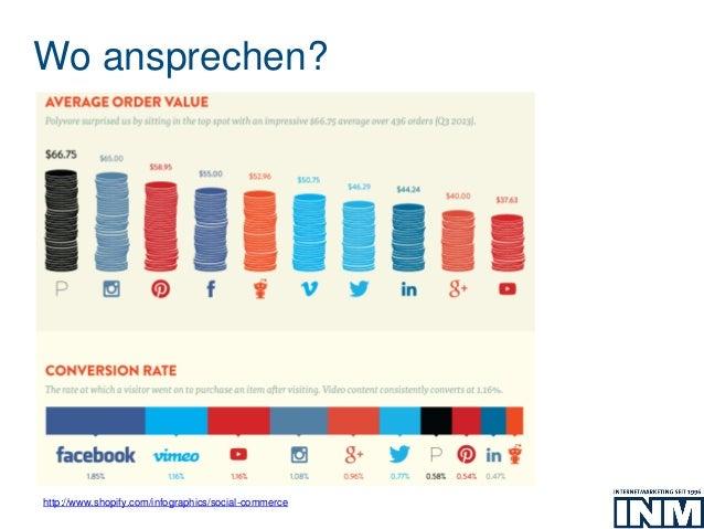 Wo ansprechen? http://www.shopify.com/infographics/social-commerce