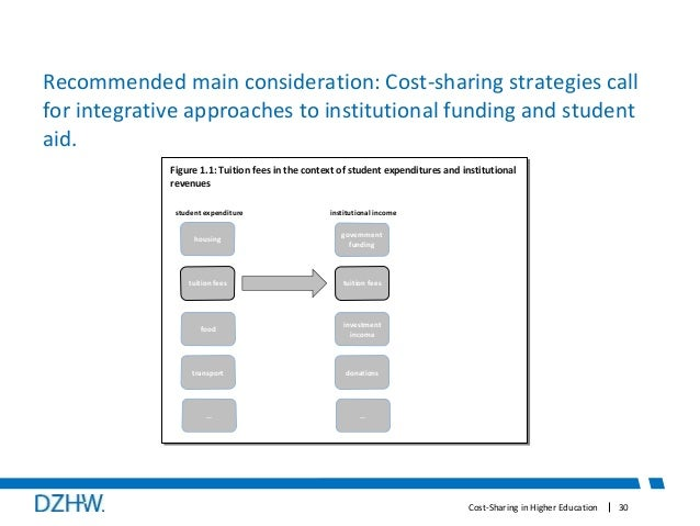 cost sharing in education pdf