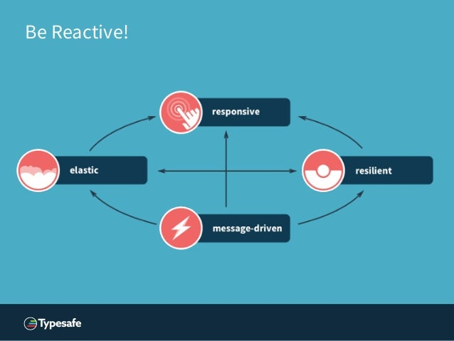 Be Reactive!