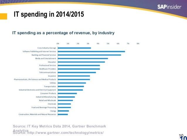 10 IT spending in 2014/2015 Source: http://www.gartner.com/technology/metrics/ IT spending as a percentage of revenue, by ...
