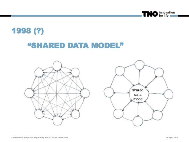 COMMON MISCONCEPTION: Shared data model is NOT equal to: Shared data(base) Shared BIM model instance Shared data model com...
