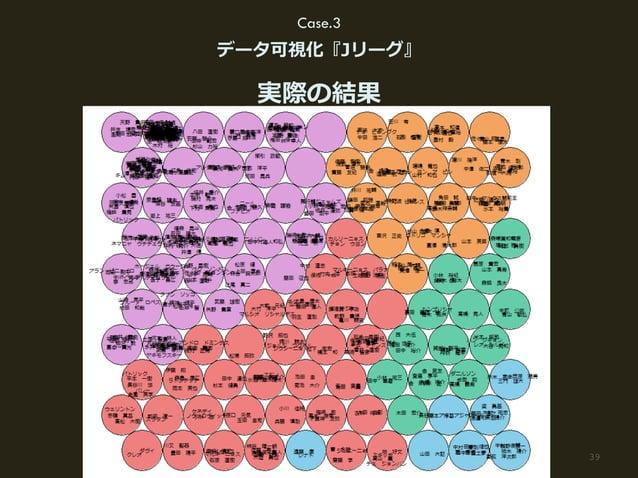 39(C) HAKUHODO DY MEDIA PARTNERS 2015 Case.3 データ可視化『Jリーグ』 実際の結果