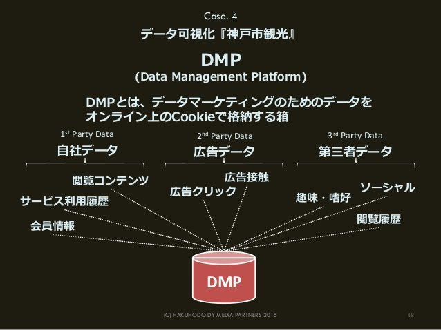 48(C) HAKUHODO DY MEDIA PARTNERS 2015 Case. 4 データ可視化『神⼾戸市観光』 DMPとは、データマーケティングのためのデータを オンライン上のCookieで格納する箱 DMP (Data Manag...
