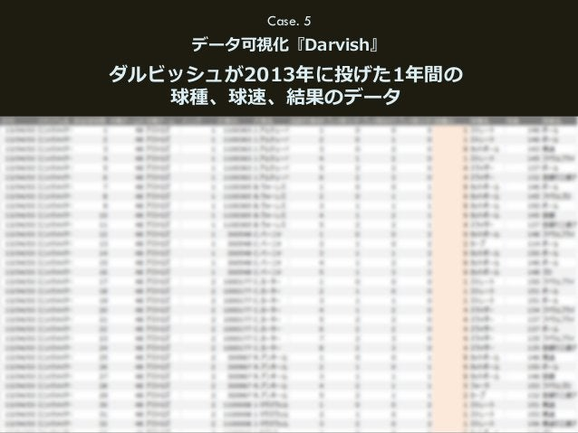 58(C) HAKUHODO DY MEDIA PARTNERS 2015 Case. 5 データ可視化『Darvish』 ダルビッシュが2013年年に投げた1年年間の 球種、球速、結果のデータ