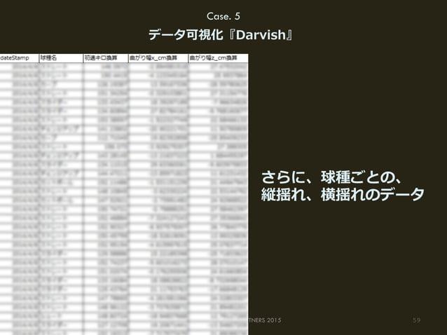 59(C) HAKUHODO DY MEDIA PARTNERS 2015 Case. 5 データ可視化『Darvish』 さらに、球種ごとの、 縦揺れ、横揺れのデータ