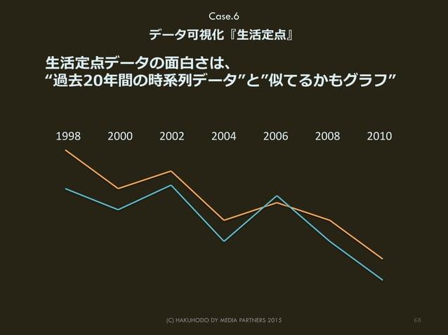 "68(C) HAKUHODO DY MEDIA PARTNERS 2015 ⽣生活定点データの⾯面⽩白さは、 ""過去20年年間の時系列列データ""と""似てるかもグラフ"" 1998   2000   2002   2004   20..."