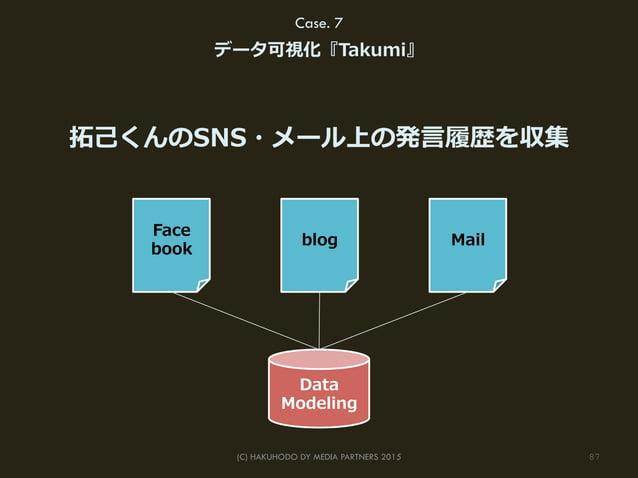 87(C) HAKUHODO DY MEDIA PARTNERS 2015 拓拓⼰己くんのSNS・メール上の発⾔言履履歴を収集 Data Modeling Face book blog Mail Case. 7 データ可視化『Takumi』
