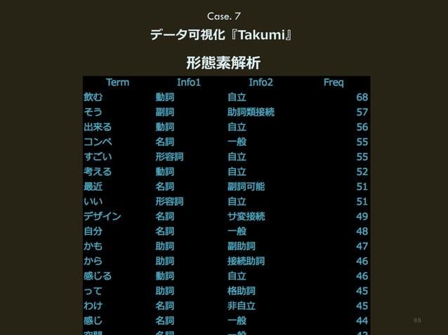 88(C) HAKUHODO DY MEDIA PARTNERS 2015 Case. 7 データ可視化『Takumi』 形態素解析