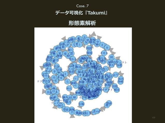 89(C) HAKUHODO DY MEDIA PARTNERS 2015 Case. 7 データ可視化『Takumi』 形態素解析