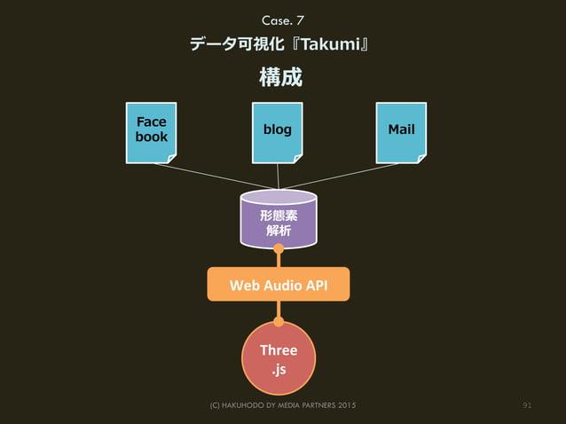 91(C) HAKUHODO DY MEDIA PARTNERS 2015 Case. 7 データ可視化『Takumi』 構成 形態素 解析 Face book blog Mail Three .js Web  Audio  API