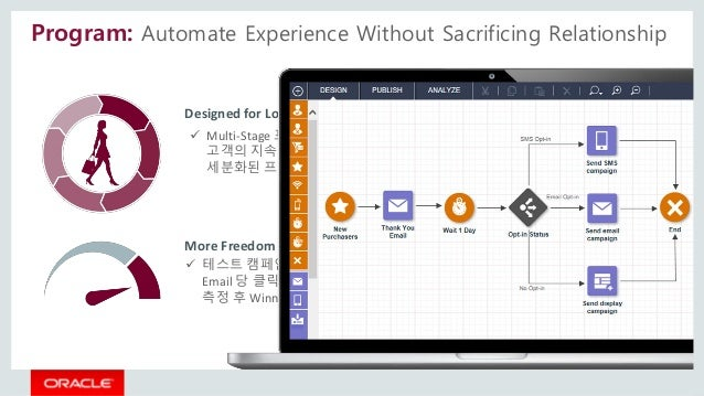 Program: Automate Experience Without Sacrificing Relationship Designed for Long-term Customer Lifecycle More Freedom to In...