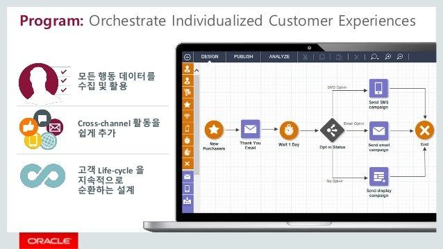 Program: Orchestrate Individualized Customer Experiences Cross-channel 활동을 쉽게 추가 고객 Life-cycle 을 지속적으로 순환하는 설계 모든 행동 데이터를 ...