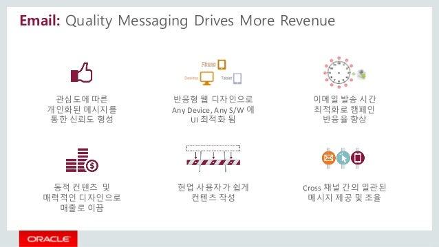 Email: Quality Messaging Drives More Revenue 관심도에 따른 개인화된 메시지를 통한 신뢰도 형성 Cross 채널 간의 일관된 메시지 제공 및 조율 현업 사용자가 쉽게 컨텐츠 작성 이메일...