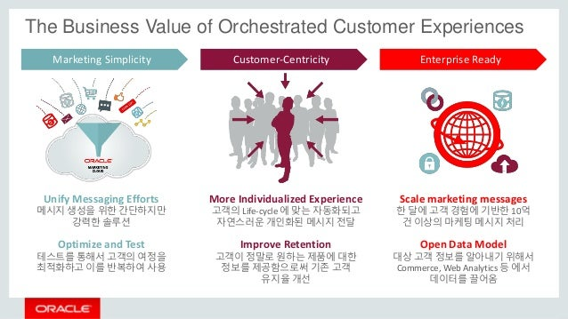 Marketing Simplicity Customer-Centricity Enterprise Ready The Business Value of Orchestrated Customer Experiences Unify Me...