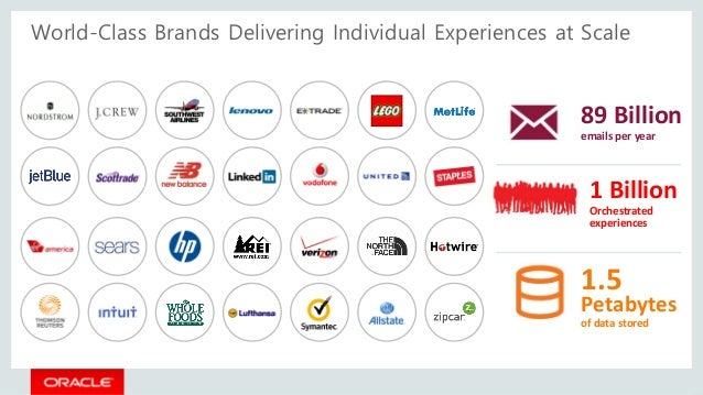 89 Billion emails per year 1 Billion Orchestrated experiences 1.5 Petabytes of data stored World-Class Brands Delivering I...