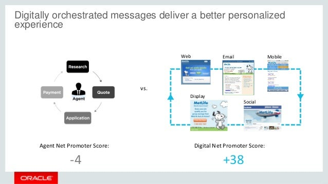 Digitally orchestrated messages deliver a better personalized experience Agent Net Promoter Score: Digital Net Promoter Sc...