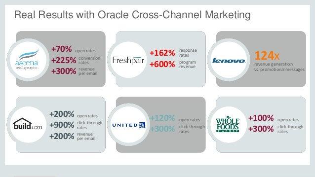 +70% +225% +300% open rates conversion rates revenue per email +162% +600% response rates program revenue 124xrevenue gene...