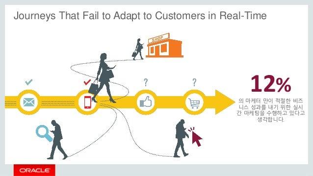 Journeys That Fail to Adapt to Customers in Real-Time 12% 의 마케터 만이 적절한 비즈 니스 성과를 내기 위한 실시 간 마케팅을 수행하고 있다고 생각합니다.