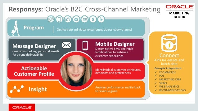 Responsys: Oracle's B2C Cross-Channel Marketing Program Insight Actionable Customer Profile Connect APIs for events and ba...