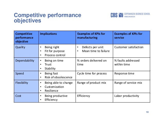 performance objective template - driving competitiveness through servitization