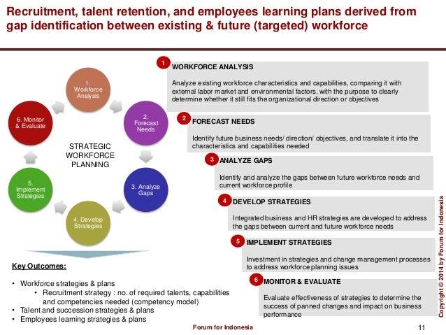 Human resources management blueprint strategic workforce planning 11 malvernweather Choice Image