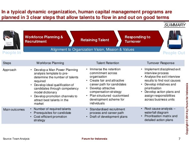 Human resources management blueprint 7 malvernweather Gallery