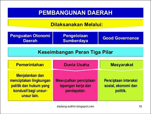 Pergeseran Paradigma: From Government to Governance Government Governance  Memberikan hak ekslusif bagi negara untuk meng...