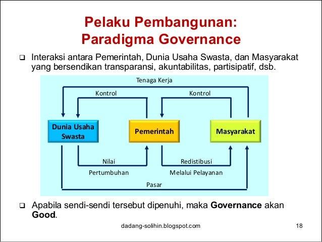 Pelaku Pembangunan: Stakeholders Executive Judiciary Legislature Public service Military Police organized into: Community-...
