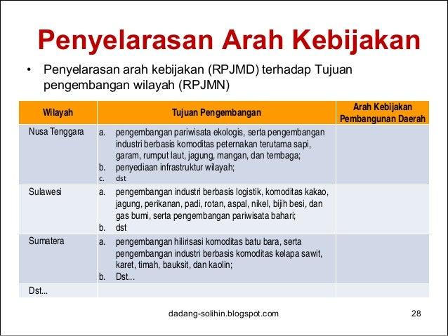 Indikasi Lokasi Pengembangan Kawasan Industri Provinsi Jawa Barat 2015-2019 dadang-solihin.blogspot.com 29 No. Kawasan Ind...