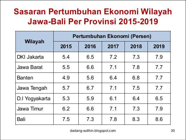 Sasaran Tingkat Kemiskinan Wilayah Jawa-Bali Per Provinsi 2015-2019 dadang-solihin.blogspot.com 31 Wilayah Tingkat Kemiski...