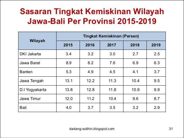 Sasaran Tingkat Pengangguran Wilayah Jawa-Bali Per Provinsi 2015-2019 dadang-solihin.blogspot.com 32 Wilayah Tingkat Penga...