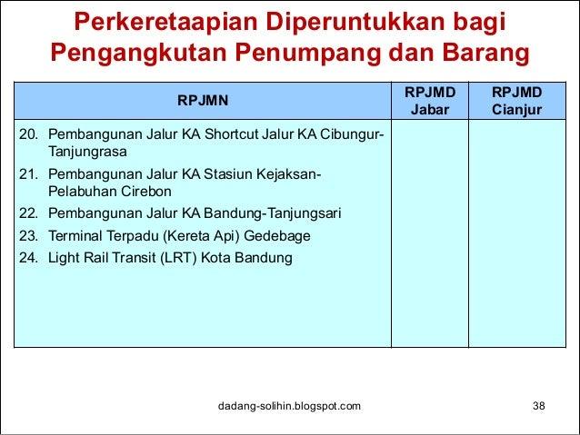Perhubungan Darat dadang-solihin.blogspot.com 39 RPJMN RPJMD Jabar RPJMD Cianjur 1. Pengembangan Sistem Transit dan Semi B...