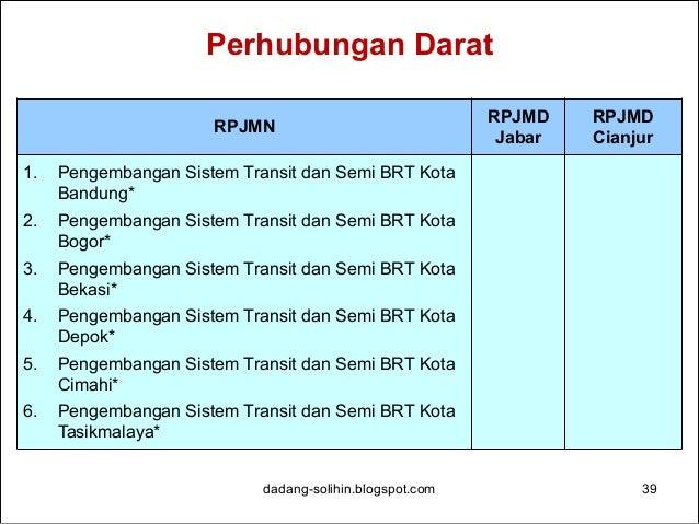 Perhubungan Udara dadang-solihin.blogspot.com 40 RPJMN RPJMD Jabar RPJMD Cianjur 1. Pembangunan Bandara Kertajati* 2. Peng...