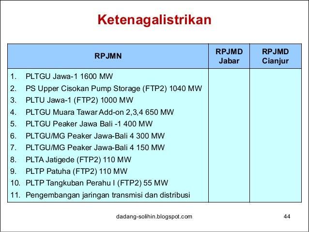 Telekomunikasi dan Informatika dadang-solihin.blogspot.com 45 RPJMN RPJMD Jabar RPJMD Cianjur 1. Pembangunan Serat Optik a...