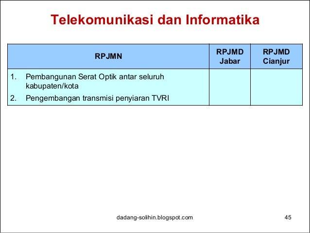 Sumber Daya Air dadang-solihin.blogspot.com 46 RPJMN RPJMD Jabar RPJMD Cianjur 1. Pembangunan Waduk Ciawi (2015-2018) Bogo...