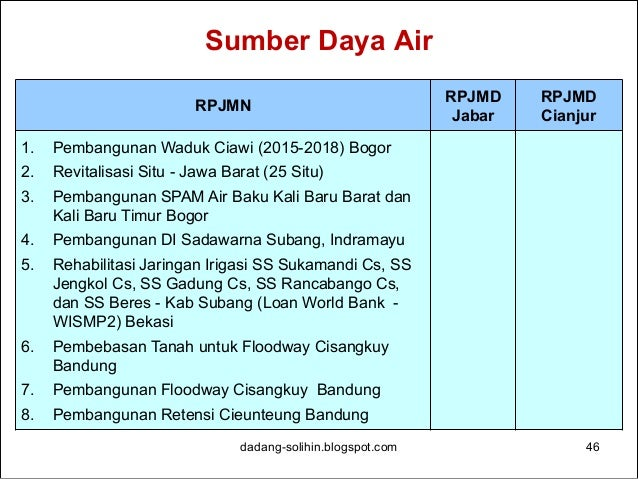 Sumber Daya Air dadang-solihin.blogspot.com 47 RPJMN RPJMD Jabar RPJMD Cianjur 9. Pembangunan relokasi tanggul s. Citarum ...