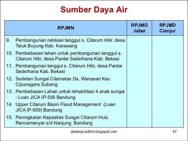 Sumber Daya Air dadang-solihin.blogspot.com 48 RPJMN RPJMD Jabar RPJMD Cianjur 16. Pembebasan Lahan untuk peningkatan kapa...