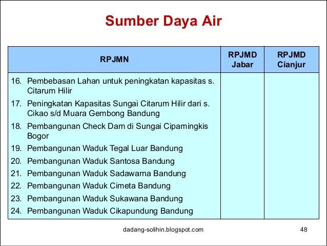 Sumber Daya Air dadang-solihin.blogspot.com 49 RPJMN RPJMD Jabar RPJMD Cianjur 25. Pembangunan Waduk Citarik Bandung 26. R...