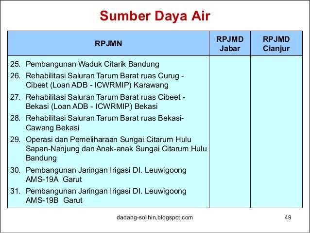 Sumber Daya Air dadang-solihin.blogspot.com 50 RPJMN RPJMD Jabar RPJMD Cianjur 32. Perbaikan Irigasi Kecil 78 Desa Provins...